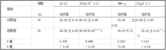 两组患者治疗前后各炎症因子水平测得值比较.png