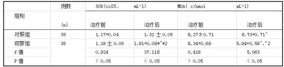 两组患者治疗前后氧化应激各指标测得值比较(x土s).png