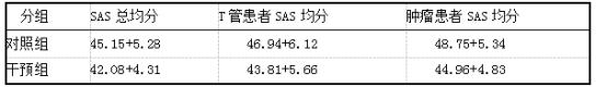 两组患者SAS得分比较(分,x+s).png