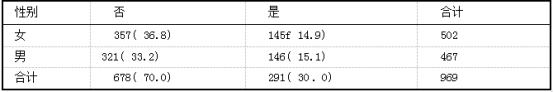 患者外出工作意愿情况例(%)(n=969).png