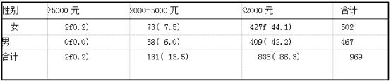 患者家庭收入情况例(%)(n=969).png
