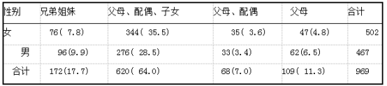 患者家庭的成员结构例(%)(n=969).png