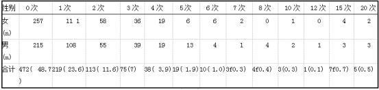 不同住院次数患者的分布情况例(%)(n=969).png