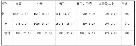 患者的文化程度例(%)(n=969).png