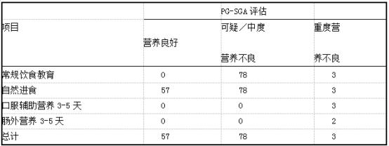 乳腺癌患者手术前的营养支持例 (凡= 138).png