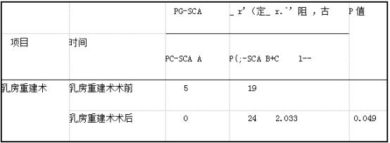 乳腺癌患者乳房重建手术前后的营养状况 (n=24).png