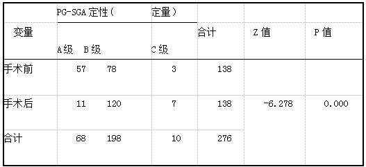 乳腺癌患者手术前后营养状况的对比 (n= 138).png