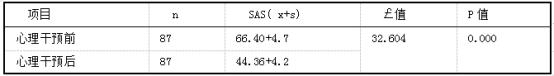 焦虑自评量表( SAS)心理干预前、后评分.png