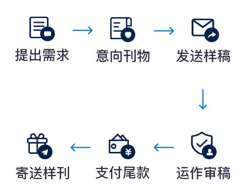 360期刊网快速便捷的发表流程.jpg