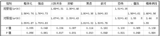 干预前两组患儿父母SCL-90评分比较.png