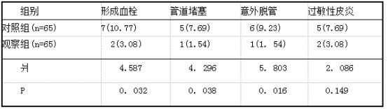 比较2组患者置管并发症发生率例(%).png