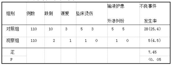 2组不良事件发生率的比较例(%).png