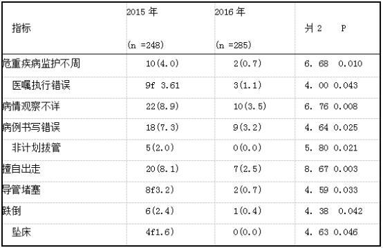 2016年与2015年老年患者不安全事件的比较例(%).png