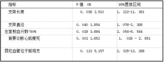 表2A组支架内血栓形成影响因素.png