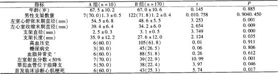 两组患者临床特点分析.png