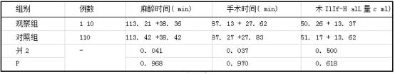 两组患者一般手术资料对比.png