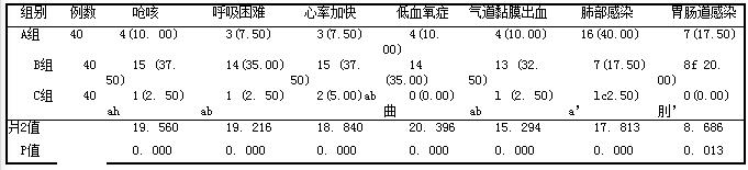 表1 3组患者吸痰相关并发症比较例(%)