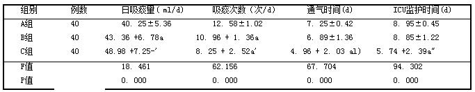 表2 3组日吸痰量、吸痰次数、机械通气时间、ICU监护时间比较 (孑±s)