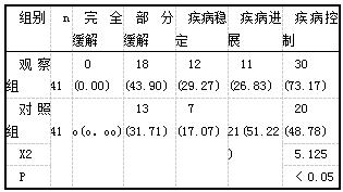 表1两组临床疗效比较例(%)