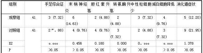 表2两组不良反应发生情况比较[例(%)]