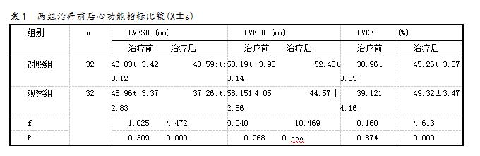 表1 两组治疗前后心功能指标比较(X±s)