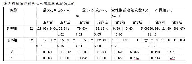 表2两组治疗前后心电图指标比较(x±s)