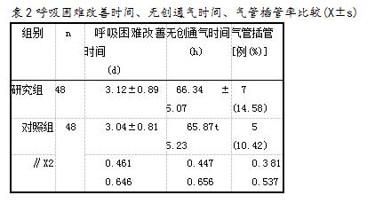 表2呼吸困难改善时间、无创通气时间、气管插管率比较(X±s)