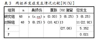 表3 两组并发症发生情况比较[例(%)]
