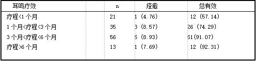 疗程与耳鸣疗效关系『例(%)].png