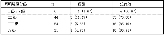 耳鸣程度分级与耳鸣疗效关系f例(%)].png