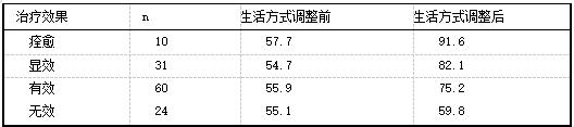 表3 生活方式调整 前后平均得分与疗效的 关系(分).png