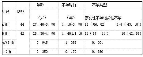 两组患者的一般资料比较[x+s,例(%)].png
