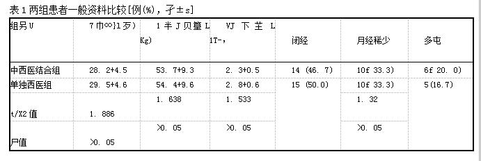 表1两组患者一般资料比较[例(%),孑±s]