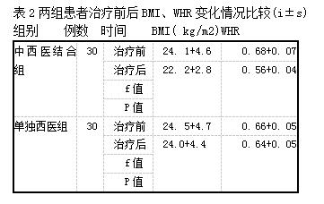 表2两组患者治疗前后BMI、WHR变化情况比较(i±s)