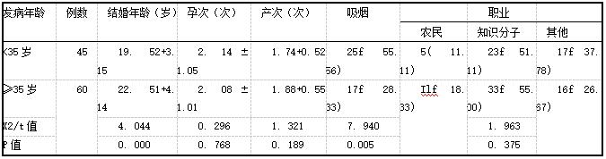 表1 <35岁、≥35岁官颈癌发病患者的临床特征[面±s,例(%)]