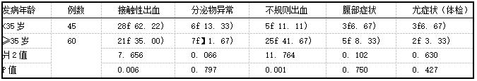 表2 <35岁、≥35岁宫颈癌临床表现[例(%)]