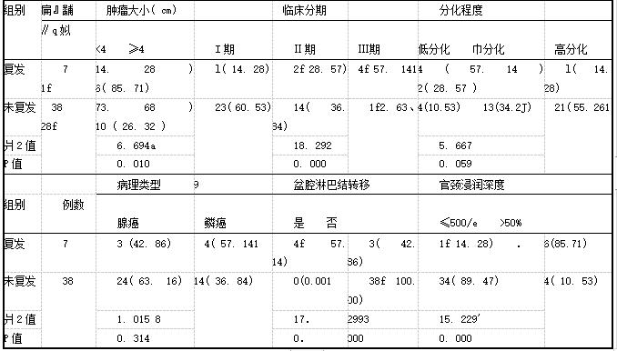 表3年轻宫颈癌患者术后复发的危险因素[例(%)]