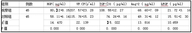 表1干预后两组血清血管新生因子水平对比(i±s)