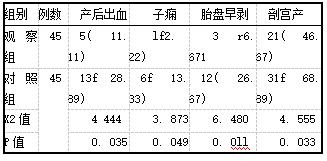 表3两组患者妊娠结局对比[例(%)]