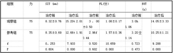 两组治疗前后SIT、BUT及FL评分比较(x±s).png
