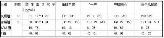 两组维生素D水平与不良妊娠结局比较[例(%),x+s].png