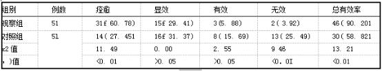 两组治疗效果比较[例(%)].png