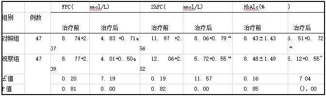 表1两组患者治疗前后的血糖指标水平比较(i±s)