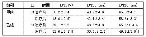 两组心功能比较(x±s).png