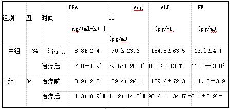 两组神经内分泌激素水平比较(X±s).png