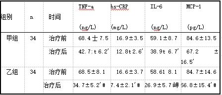 两组血清炎性因子水平比较(x±s).png