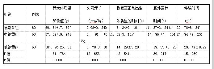 表1各组疗效相关指标对比(x+s)