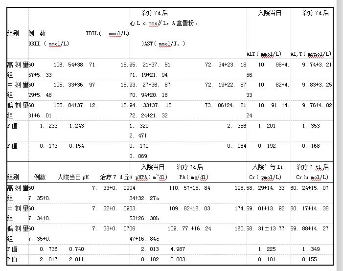 表2各组血生化指标的比较(x+s)