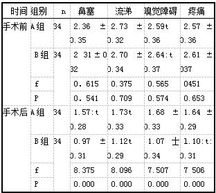 表1 两组患者的临床症状评分比较(分.x±s)