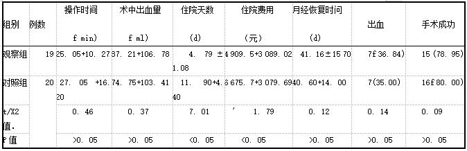 表1两组患者术中及术后随访情况比较[x+s,例(%)]